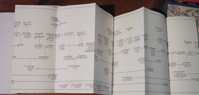 twigs and branches family tree charts