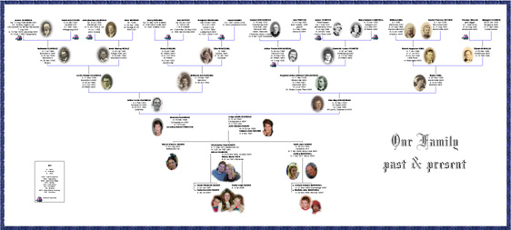 Twigs And Branches » Family Tree Charts